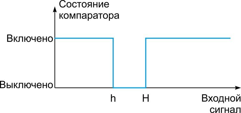 Что такое компараторы, изображение №5