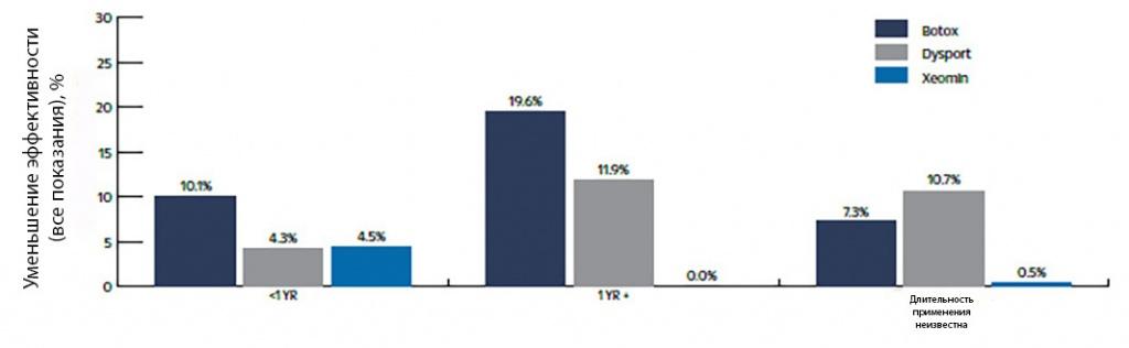 Относительная частота снижения терапевтического эффекта с течением времени (>1года) у пациентов для широкого вида показаний при БТА-терапии.