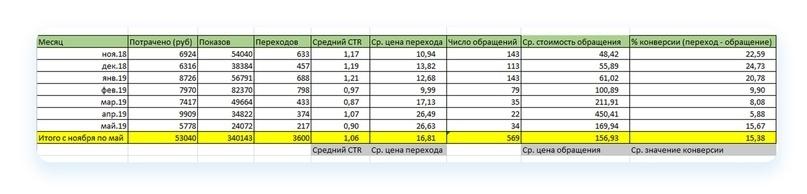 Кейс: Как продвигать автосервис ВКонтакте. Пошаговый алгоритм, изображение №73