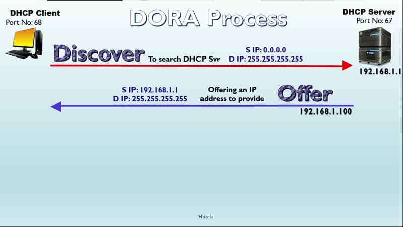 012 hOW cLIENT GET ip ADDRESS FROM dhcp sERVER