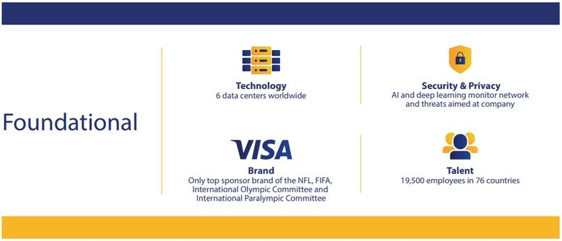 Visa или +800% за последние 10 лет, изображение №4